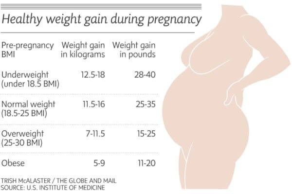 tn_pregnancy-weight-gain-chart