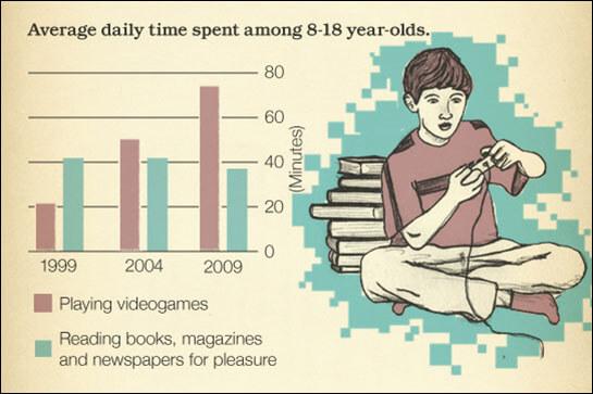 videogames-vs-readingbooks-blogsize